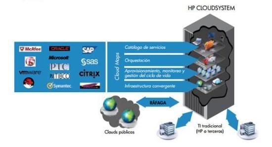HP Automation: особенности и преимущества