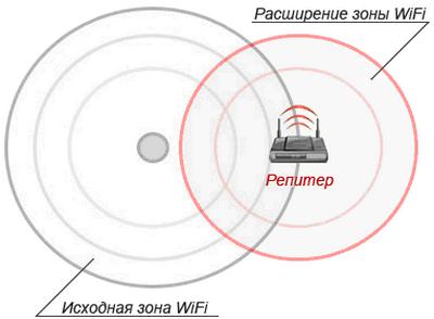 Как увеличить мощность Wi-Fi