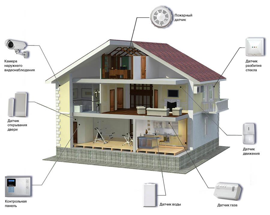 домашняя система безопасности